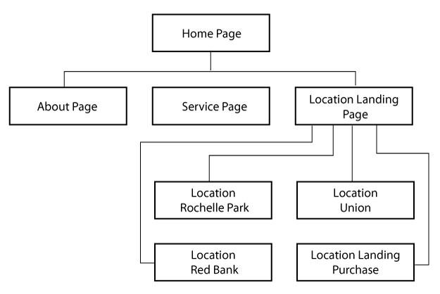 DePinho Website and Logo Design. How to set up a Multiple Location Business Website